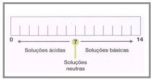 ph - Entendendo o pH dos Produtos Capilares